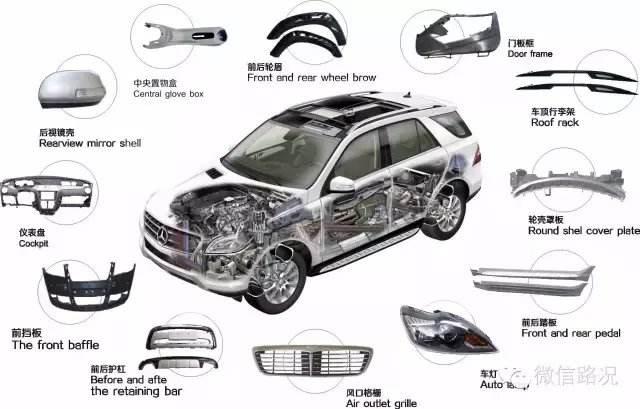 汽车零部件生产企业所属主要行业运行情况