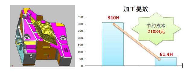 看GDM如何缩短汽车车灯反光环模具加工周期