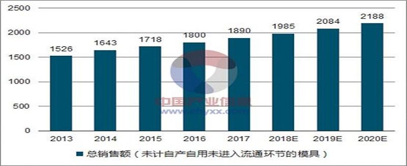 2018年中国模具行业现状与前景探讨