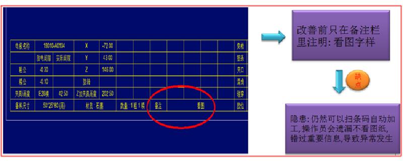 电极设计图纸自动防呆改善措施