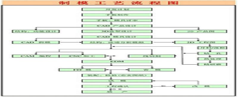 模具计划流程管理